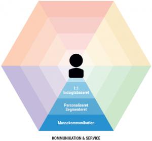2-kommunikation og service